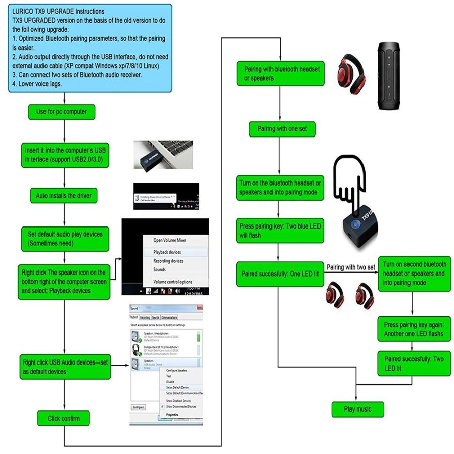 3 5mm Portable Stereo Audio Wireless Bluetooth Transmitter for TV
