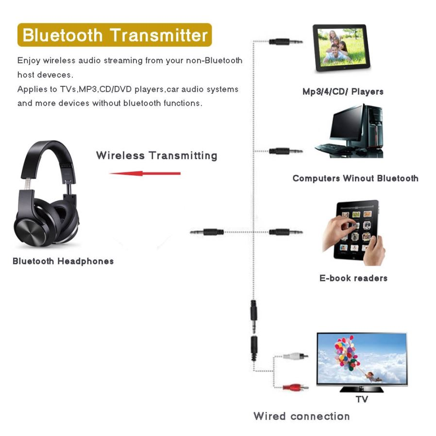 ... hours! Specification  1.Bluetooth Version 4.1 (Class II) Supports  Bluetooth A2DP profile with 3.5mm stereoplug. 2.Supports APT-X cb78608e5f