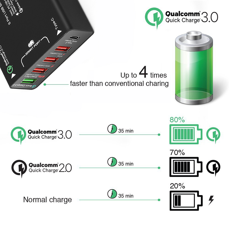 Measy Type-C / USB Wall Charger, Qualcomm Quick Charge 3 0 40W 5-Port USB  Wall Charging Station (EU Plug)