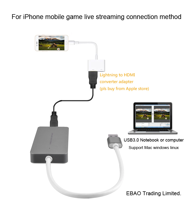 Usb 3 0 1080p Hdmi Video Capture Card For Ps3 Ps4 Xbox One