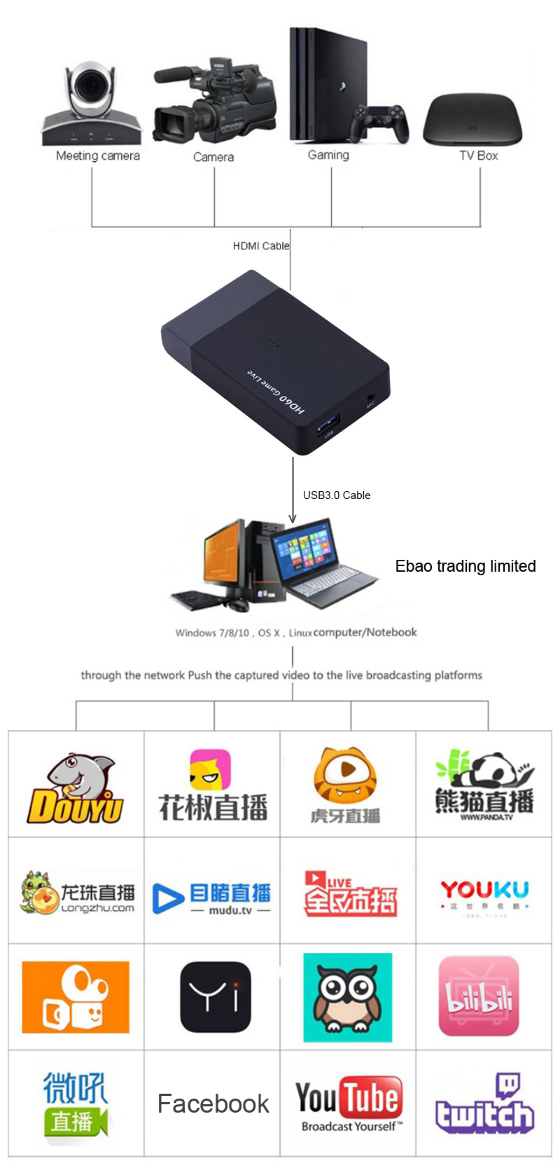 261M HD60 Game Live USB 3 0 4K 1080P Game Capture Streaming Video