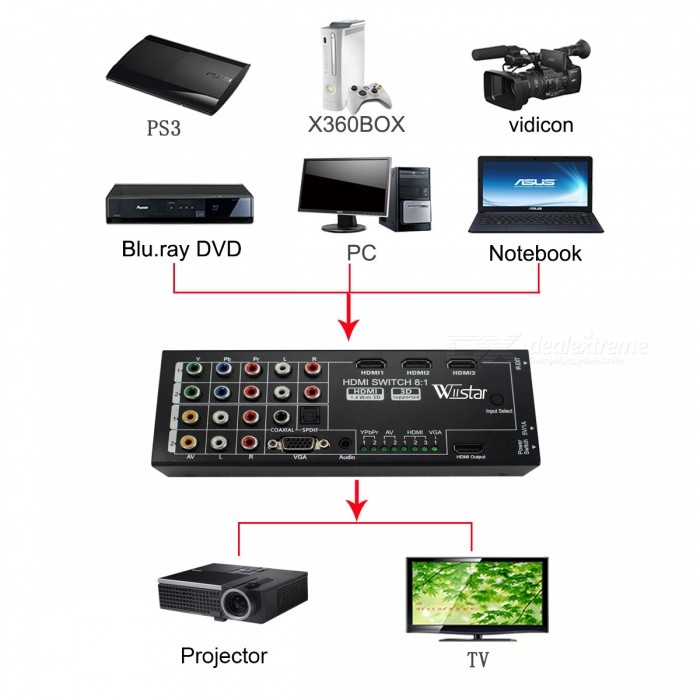 wiistar ws m001 multi functional hdmi converter switch. Black Bedroom Furniture Sets. Home Design Ideas