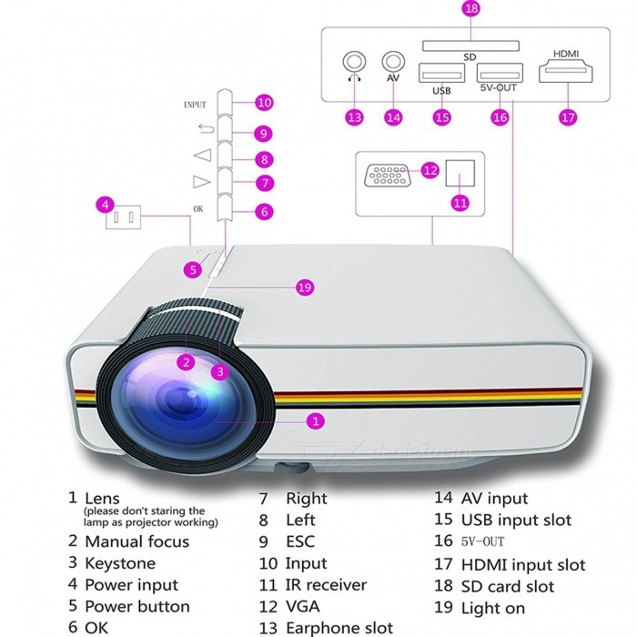 Yg410 mini portable 1080p hd led projector for iphone for Iphone mini projector reviews