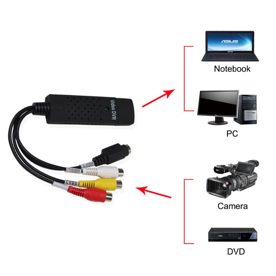 Usb 20 Easy Cap Video Tv Dvd Vhs Dvr Capture Adapter To Av Rca 1 Channel Notethis One Just For Analog Signals Captureplease Be Sure Access The Card First Find Hardware System Click Cancel And Restart